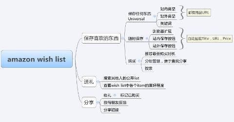 universal wish list 产品功能分解图