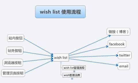universal wish list 使用流程
