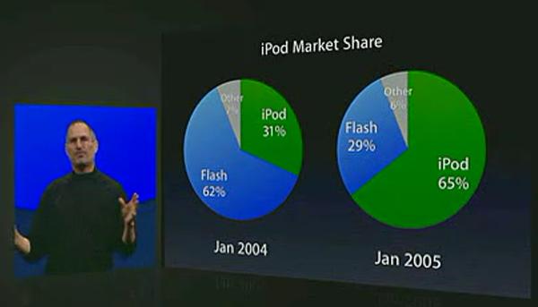 苹果发布 iPod Shuffle